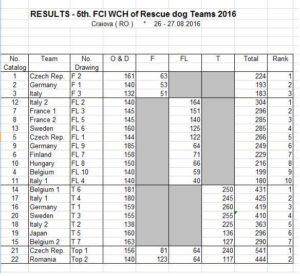 FCI WCH 2016 RESULTS